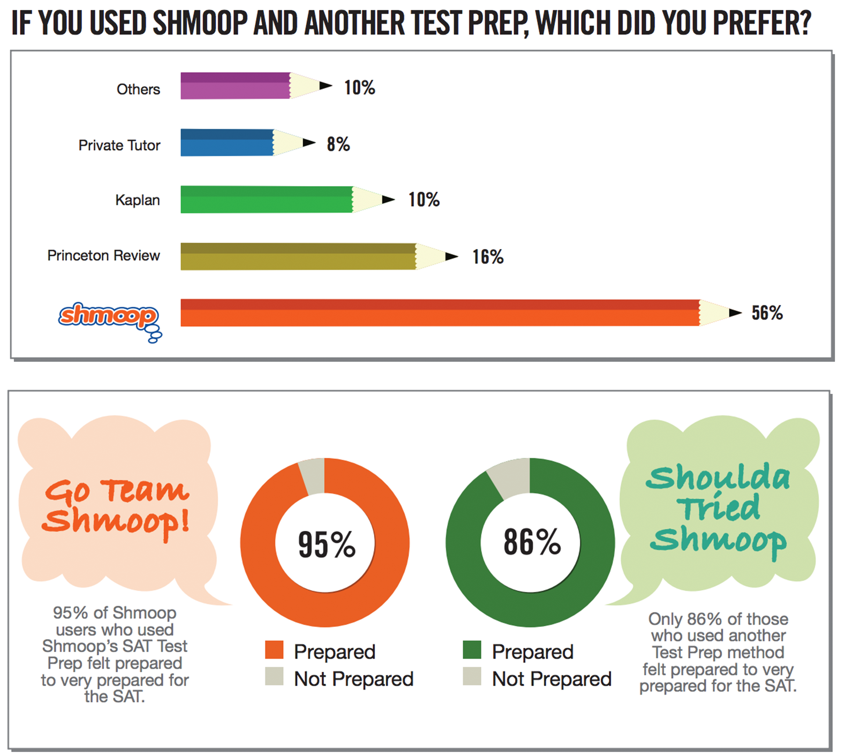 SAT prep survey results image